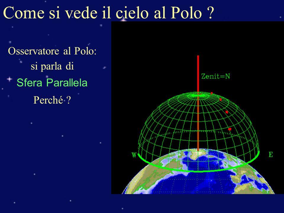 Come si vede il cielo al Polo ? Osservatore al Polo: si parla di Sfera Parallela Perché ?