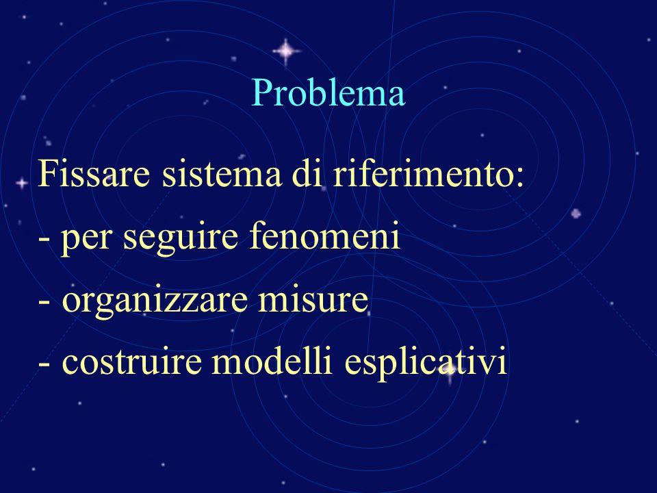 Problema Fissare sistema di riferimento: - per seguire fenomeni - organizzare misure - costruire modelli esplicativi