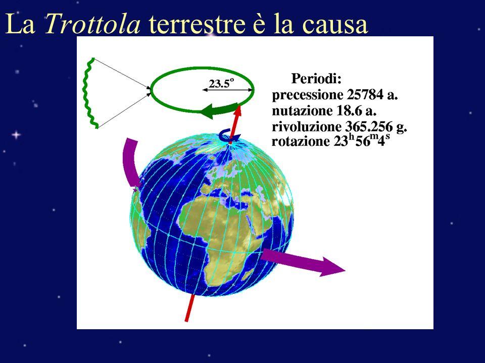 Il Sistema Equatoriale ( Schema ) δ=declinazione t=angolo orario Cerchi orari: cerchi massimi per poli Meridiano locale: cerchio orario passante per Zenit Mezzocielo: intersezione meridiano locale con equatore