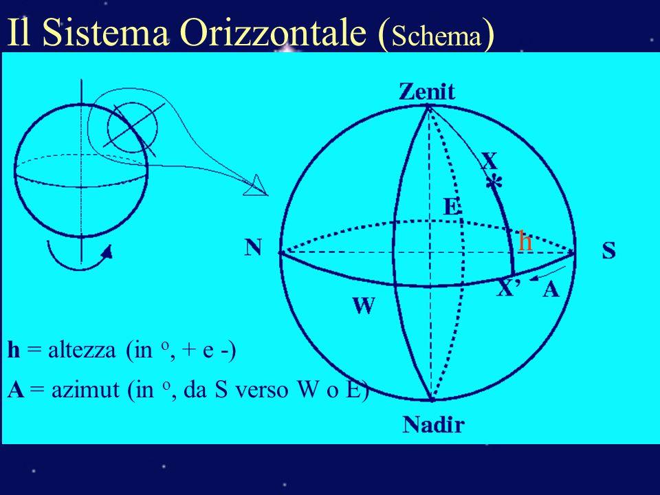 Il Sistema Orizzontale ( Schema ) h = altezza (in o, + e -) A = azimut (in o, da S verso W o E) h