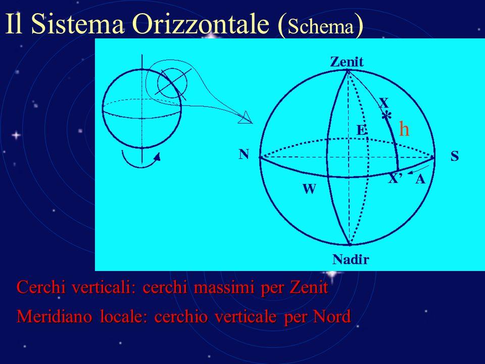 Il Sistema Orizzontale ( Schema ) Cerchi verticali: cerchi massimi per Zenit Meridiano locale: cerchio verticale per Nord h