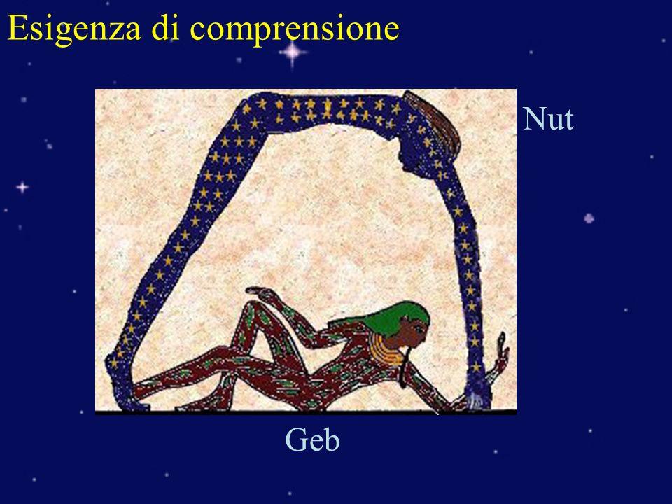 Esigenza di umanizzare Nut GebShu