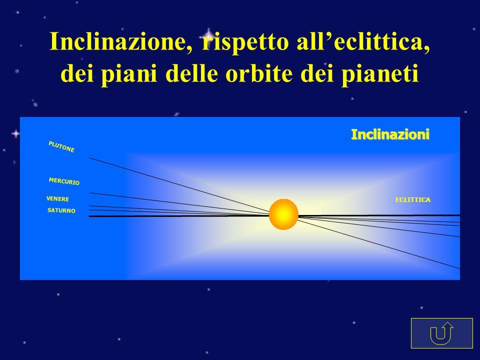 PLUTONE MERCURIO VENERE SATURNO ECLITTICA Inclinazioni Inclinazione, rispetto alleclittica, dei piani delle orbite dei pianeti
