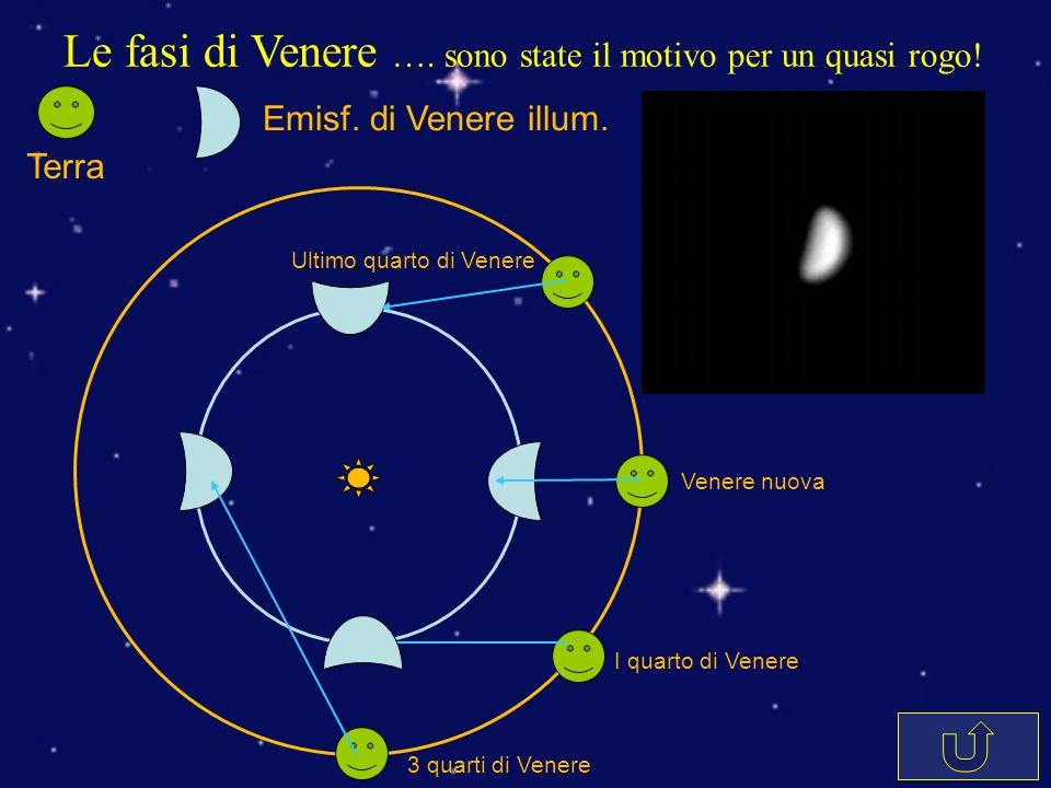 Le fasi di Venere …. sono state il motivo per un quasi rogo! Venere nuova I quarto di Venere 3 quarti di Venere Ultimo quarto di Venere Terra Emisf. d