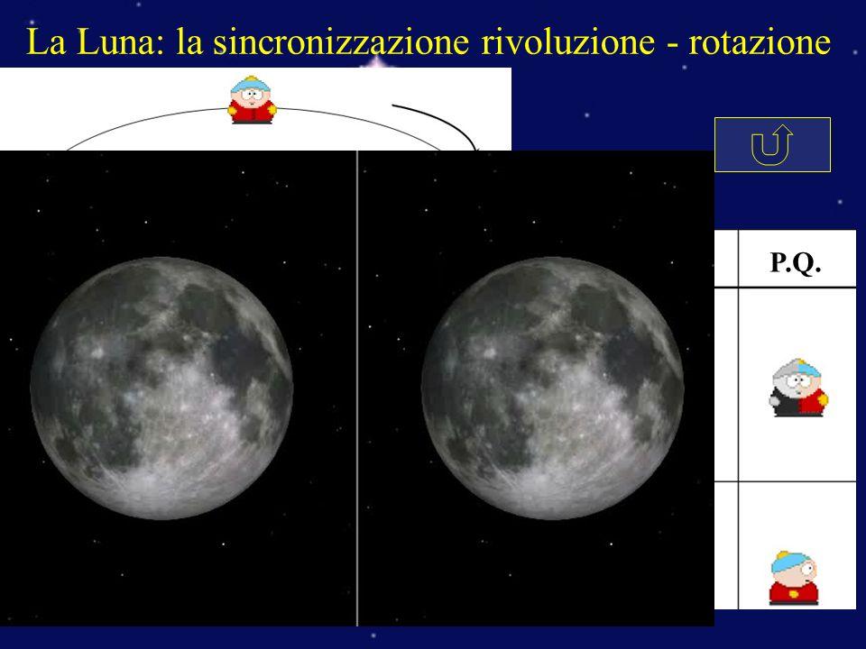 La Luna: la sincronizzazione rivoluzione - rotazione Osserv L.P.U.Q. L.N. P.Q.