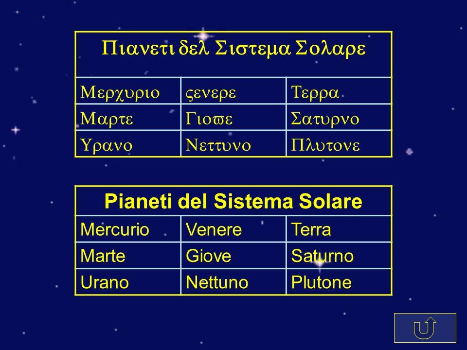 MARTETERRA VENERE MERCURIO Sistema Solare Interno PLUTONE NETTUNO URANOSATURNO GIOVE Sistema Solare Esterno