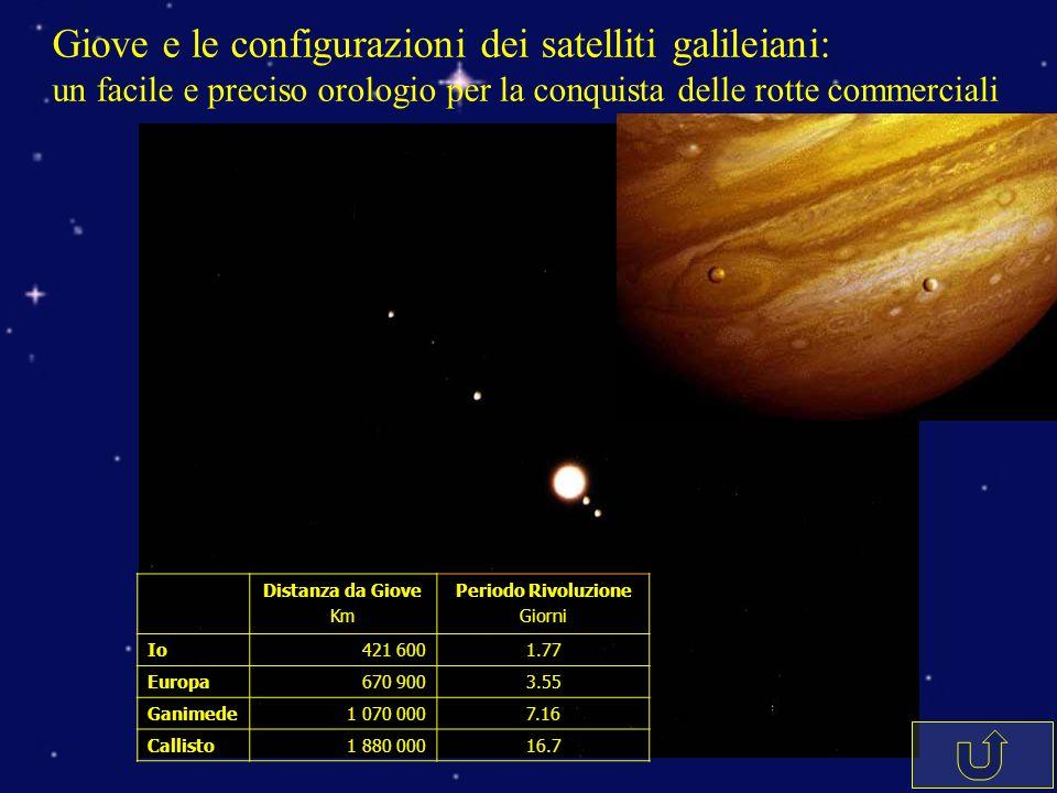 Giove e le configurazioni dei satelliti galileiani: un facile e preciso orologio per la conquista delle rotte commerciali Distanza da Giove Km Periodo