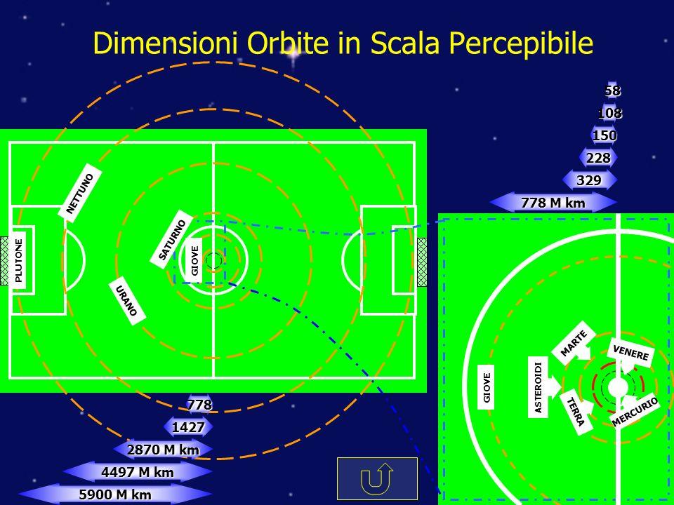 Dimensioni Orbite in Scala Percepibile 778 M km 329 228 150 10858 PLUTONE NETTUNO URANO GIOVE 5900 M km 2870 M km 4497 M km 1427778 SATURNO MARTE TERRA ASTEROIDI VENERE MERCURIO GIOVE