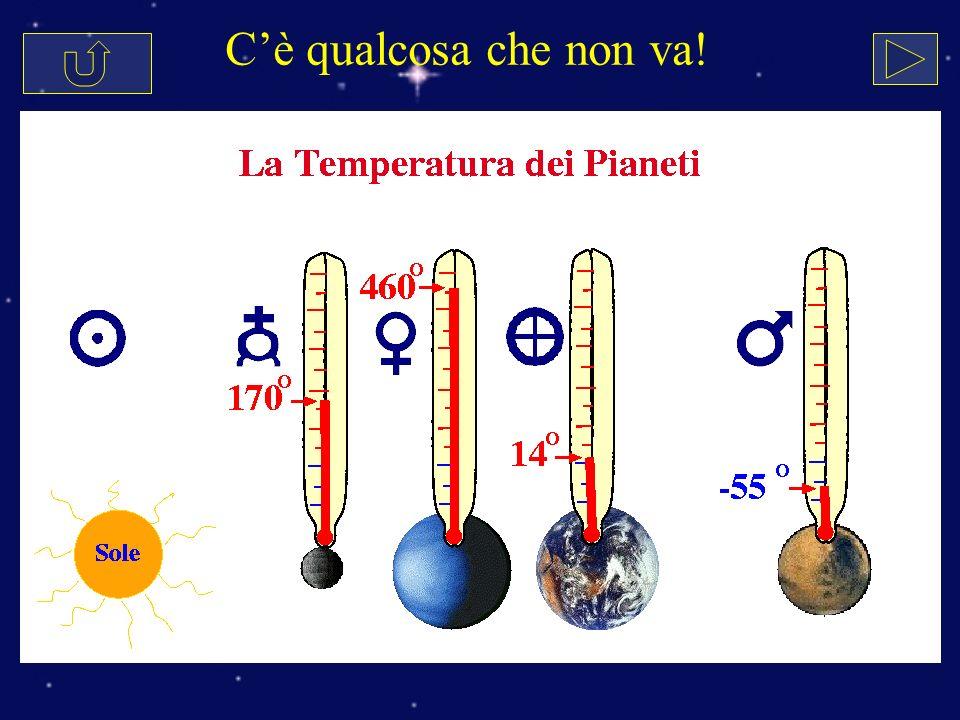 Latmosfera è una coperta (effetto serra) Emette come un corpo caldo (5800 K) Emette come un corpo freddo (<700 K) Trasparente al visibile Opaca allinfrarosso