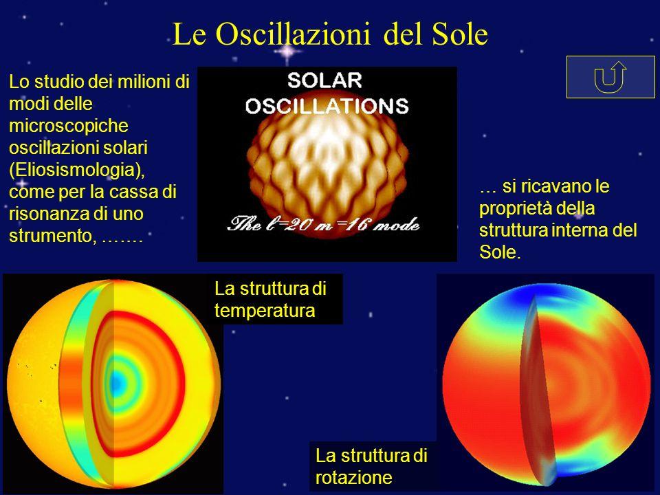 Le Oscillazioni del Sole Lo studio dei milioni di modi delle microscopiche oscillazioni solari (Eliosismologia), come per la cassa di risonanza di uno