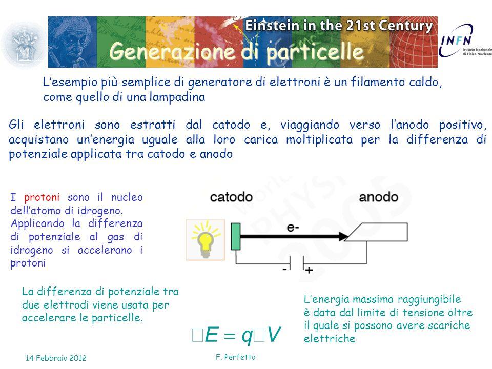 F. Perfetto Generazione di particelle Lesempio più semplice di generatore di elettroni è un filamento caldo, come quello di una lampadina Gli elettron