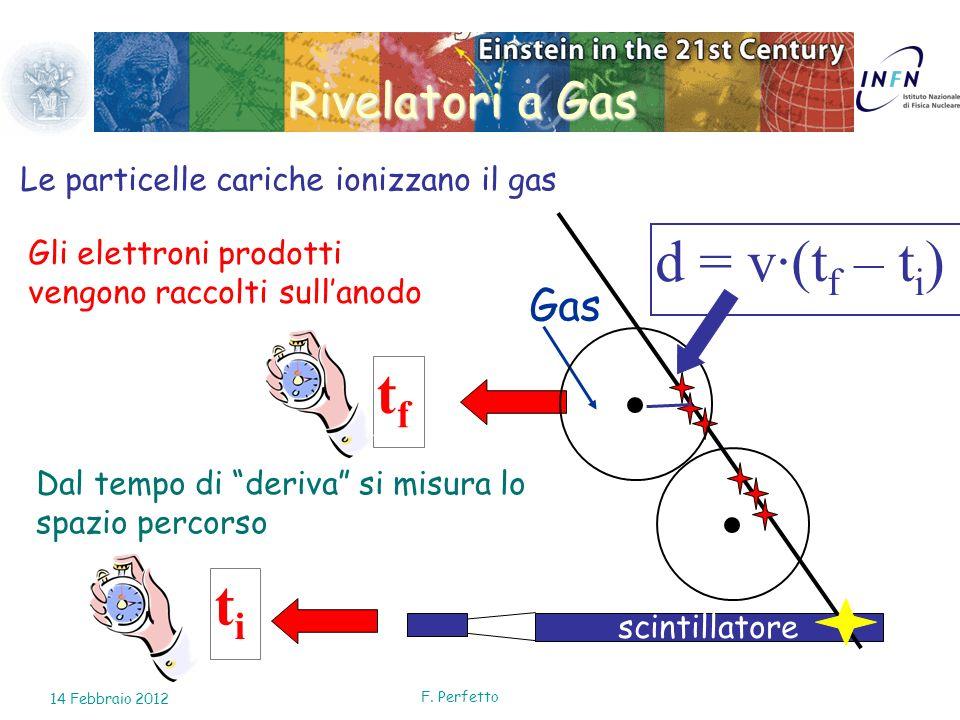 Rivelatori a Gas scintillatore titi tftf Gas d = v·(t f – t i ) Le particelle cariche ionizzano il gas Gli elettroni prodotti vengono raccolti sullano