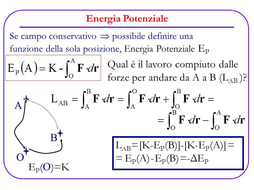 Energia Potenziale Se campo conservativo possibile definire una funzione della sola posizione, Energia Potenziale E P O E P ( O )=K A B Qual è il lavo