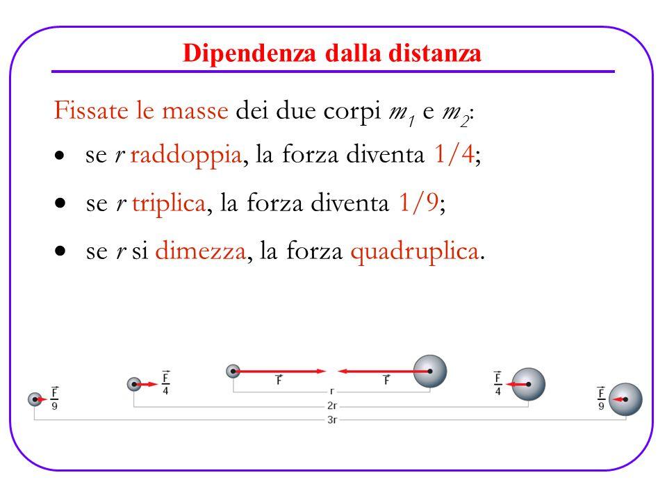 Dipendenza dalla distanza Fissate le masse dei due corpi m 1 e m 2 : se r raddoppia, la forza diventa 1/4; se r triplica, la forza diventa 1/9; se r s