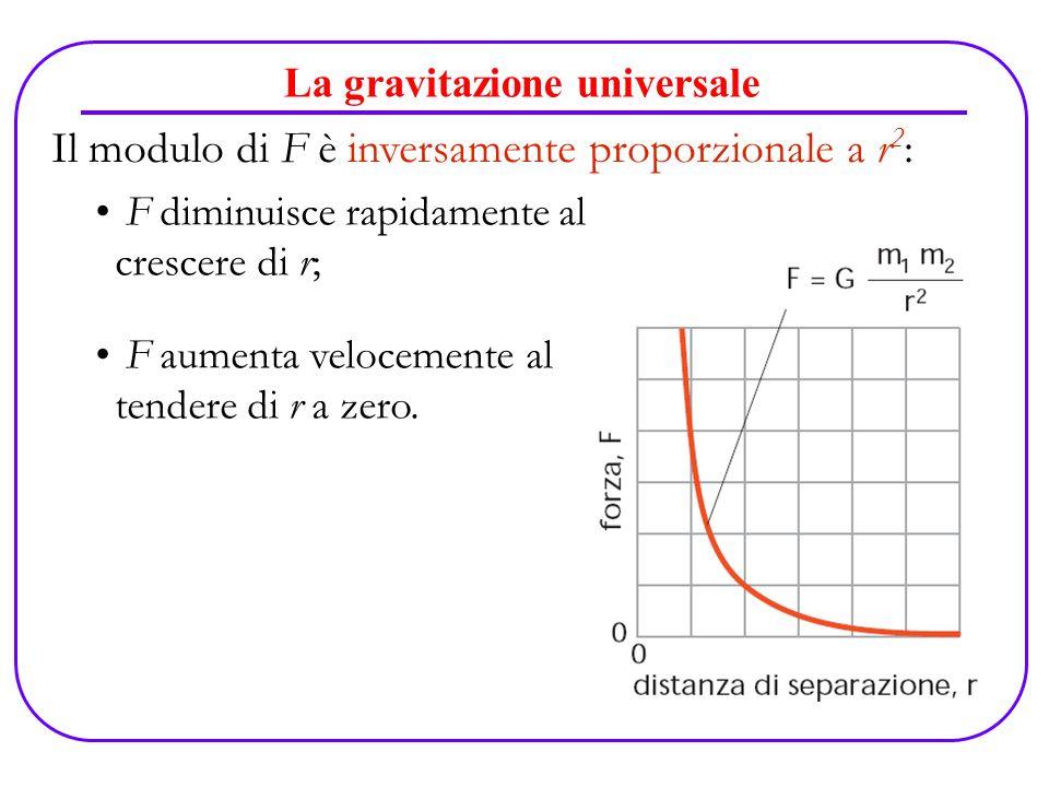 La gravitazione universale F diminuisce rapidamente al crescere di r; F aumenta velocemente al tendere di r a zero. Il modulo di F è inversamente prop