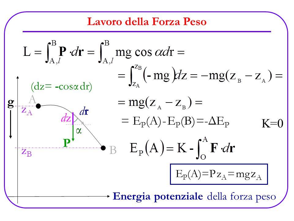 Lavoro della Forza Peso x z g A zAzA zBzB m α B P drdr dzdz = E P (A) - E P (B) =-ΔE P O K=0 E P (A)=P z A = mg z A (dz= -cosα dr) Energia potenziale