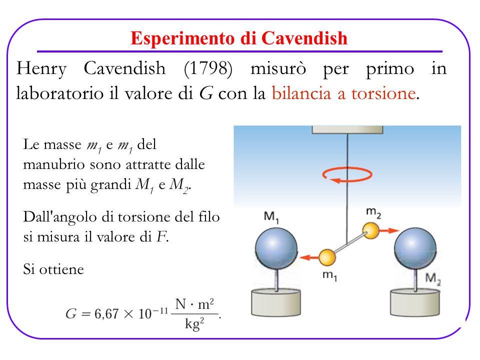 Esperimento di Cavendish Le masse m 1 e m 1 del manubrio sono attratte dalle masse più grandi M 1 e M 2. Dall'angolo di torsione del filo si misura il