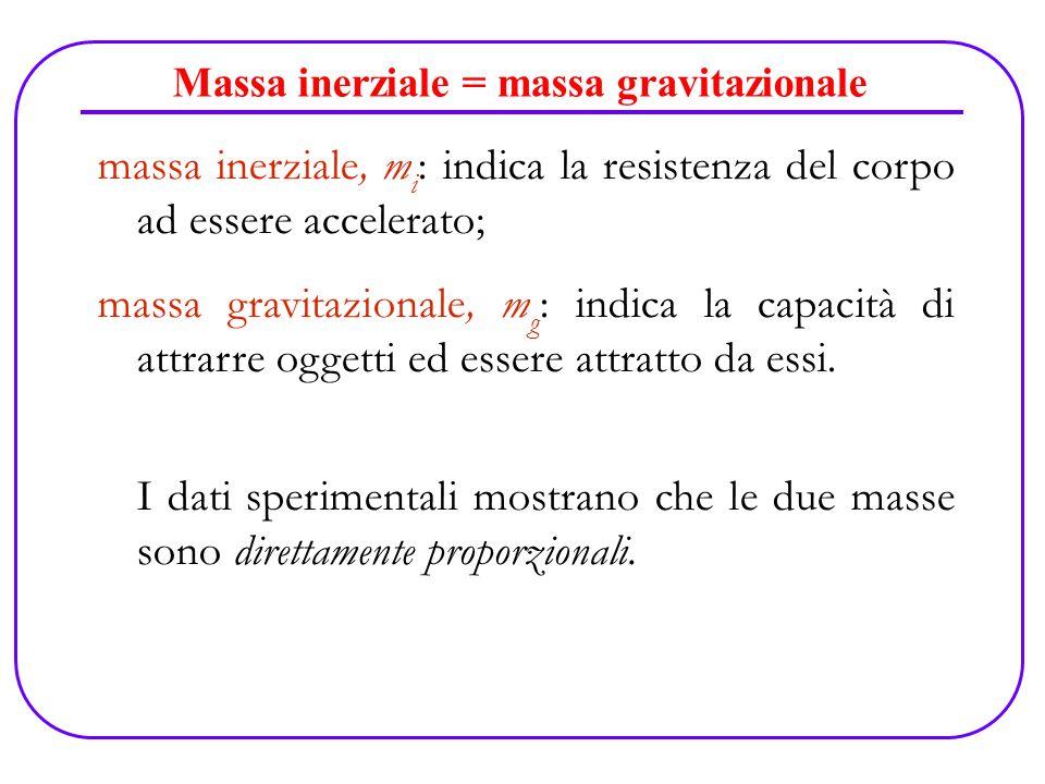 Massa inerziale = massa gravitazionale massa inerziale, m i : indica la resistenza del corpo ad essere accelerato; massa gravitazionale, m g : indica