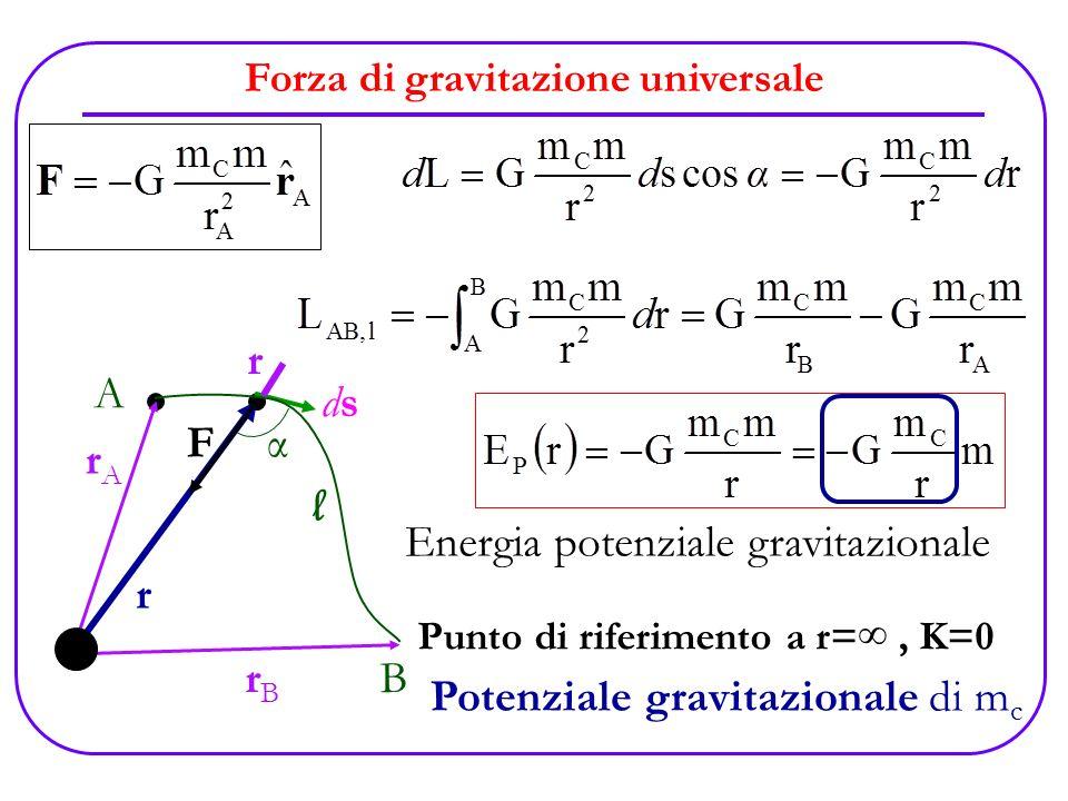 Forza di gravitazione universale C F dsds α A B l mcmc m rArA rBrB r drdr Energia potenziale gravitazionale Potenziale gravitazionale di m c Punto di
