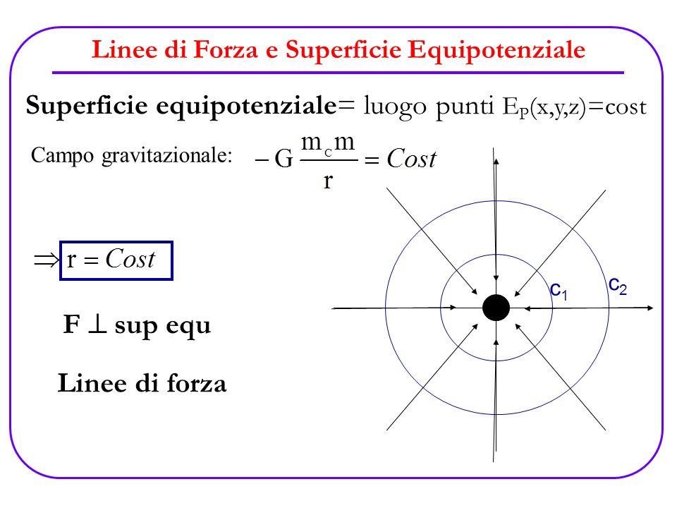 Linee di Forza e Superficie Equipotenziale Superficie equipotenziale= luogo punti E P (x,y,z)=cost Campo gravitazionale: mcmc c1c1 c2c2 F sup equ Line