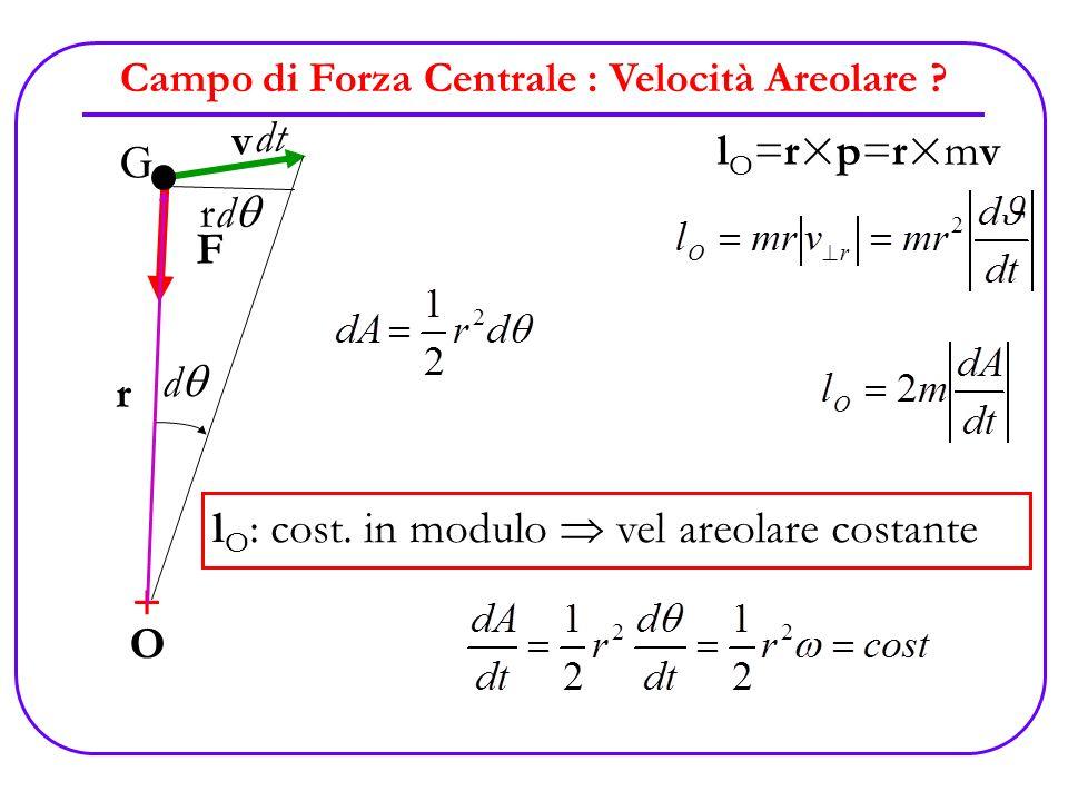Campo di Forza Centrale : Velocità Areolare ? +O+O mvmv F l O =r×p=r×mv G r l O : cost. in modulo vel areolare costante dt rd d