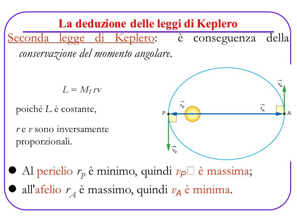 La deduzione delle leggi di Keplero poiché L è costante, r e v sono inversamente proporzionali. Seconda legge di Keplero: è conseguenza della conserva