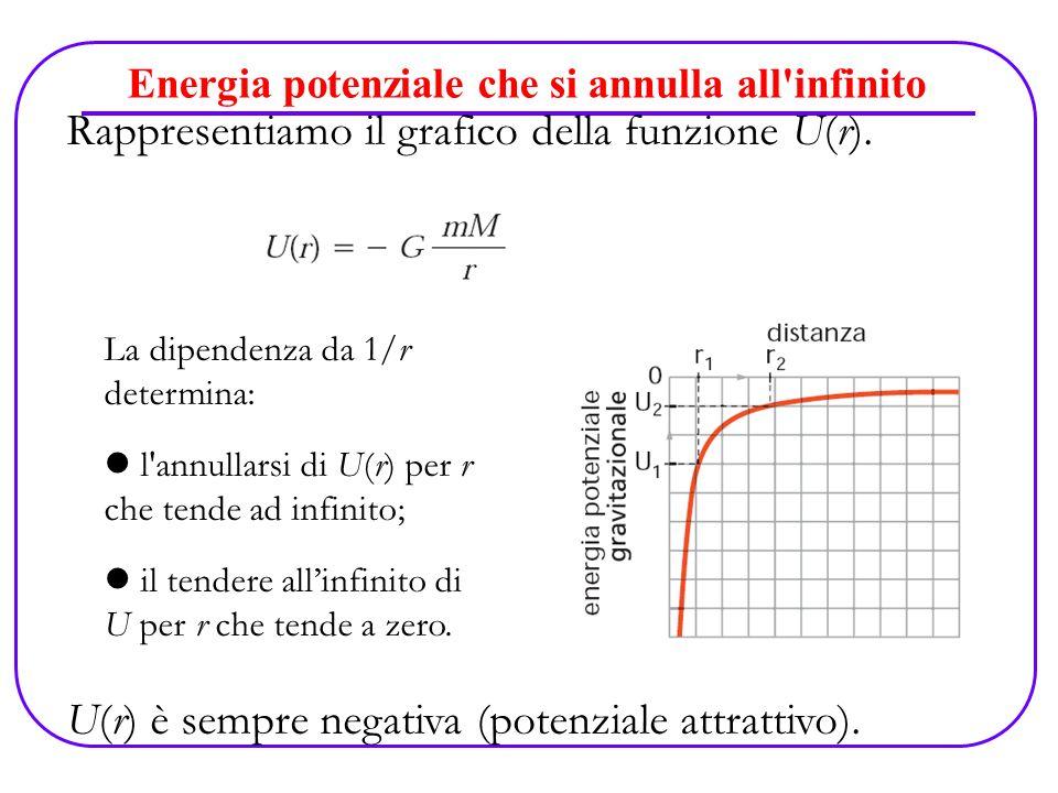Energia potenziale che si annulla all'infinito Rappresentiamo il grafico della funzione U(r). U(r) è sempre negativa (potenziale attrattivo). La dipen