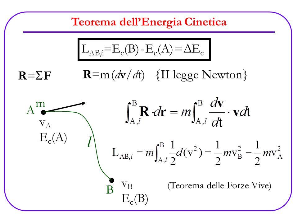 Teorema dellEnergia Cinetica R= F L AB, l =E c (B) - E c (A) = ΔE c A B l v A E c (A) v B E c (B) R=m (dv/dt) {II legge Newton} m (Teorema delle Forze