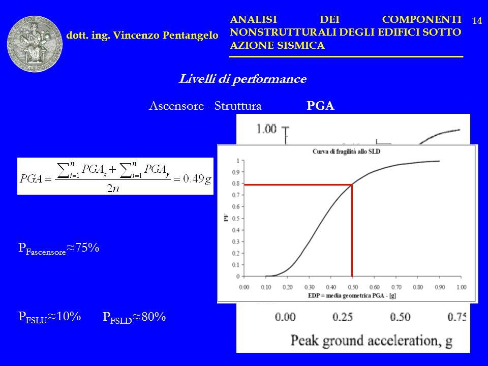 Livelli di performance Ascensore - StrutturaPGA P Fascensore 75% P FSLU 10% P FSLD 80% dott. ing. Vincenzo Pentangelo ANALISI DEI COMPONENTI NONSTRUTT
