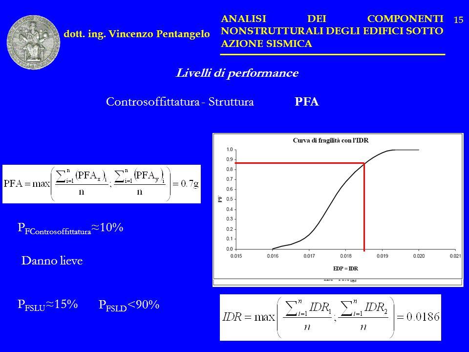P FControsoffittatura 10% P FSLU 15% P FSLD <90% Danno lieve Livelli di performance Controsoffittatura - StrutturaPFA dott. ing. Vincenzo Pentangelo A