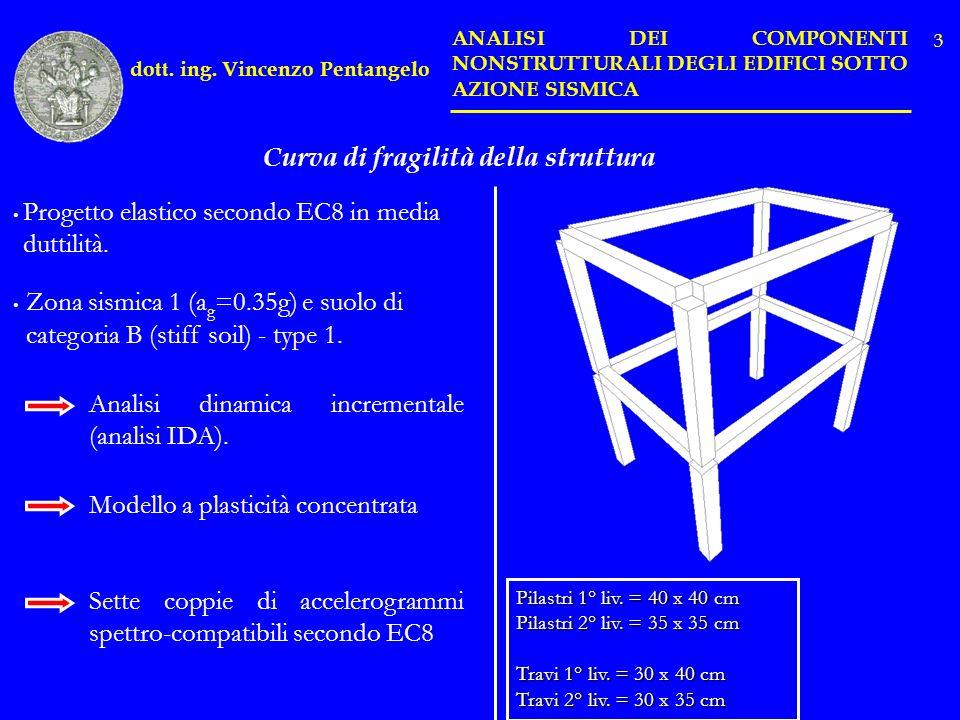 Livelli di performance Ascensore - StrutturaPGA P Fascensore 75% P FSLU 10% P FSLD 80% dott.