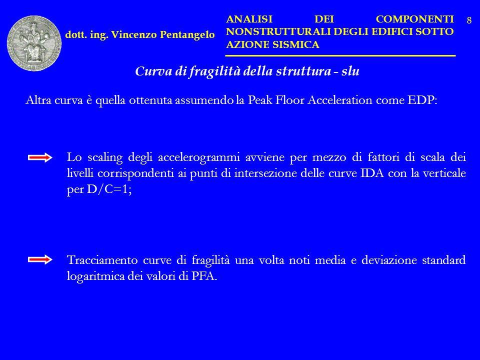 dott. ing. Vincenzo Pentangelo ANALISI DEI COMPONENTI NONSTRUTTURALI DEGLI EDIFICI SOTTO AZIONE SISMICA Altra curva è quella ottenuta assumendo la Pea