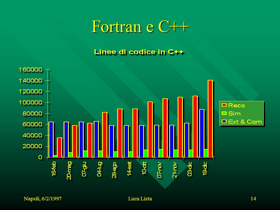 Napoli, 6/2/1997Luca Lista14 Fortran e C++