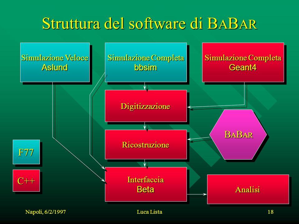 Napoli, 6/2/1997Luca Lista18 Struttura del software di B A B AR Simulazione Veloce Aslund Aslund Simulazione Completa bbsim bbsim Geant4 Geant4 InterfacciaBetaInterfacciaBeta DigitizzazioneDigitizzazione RicostruzioneRicostruzione B A B AR AnalisiAnalisi F77F77 C++C++