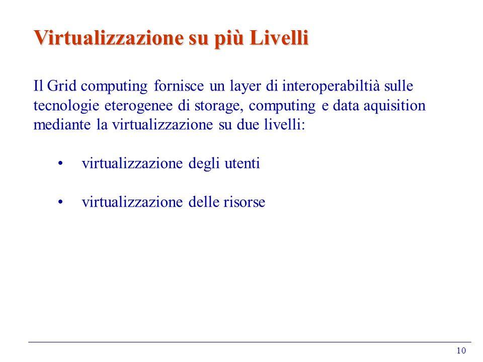 10 Virtualizzazione su più Livelli Il Grid computing fornisce un layer di interoperabiltià sulle tecnologie eterogenee di storage, computing e data aq