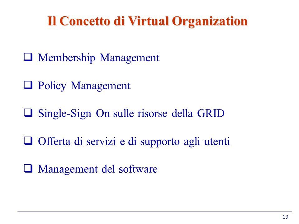13 Membership Management Policy Management Single-Sign On sulle risorse della GRID Offerta di servizi e di supporto agli utenti Management del softwar