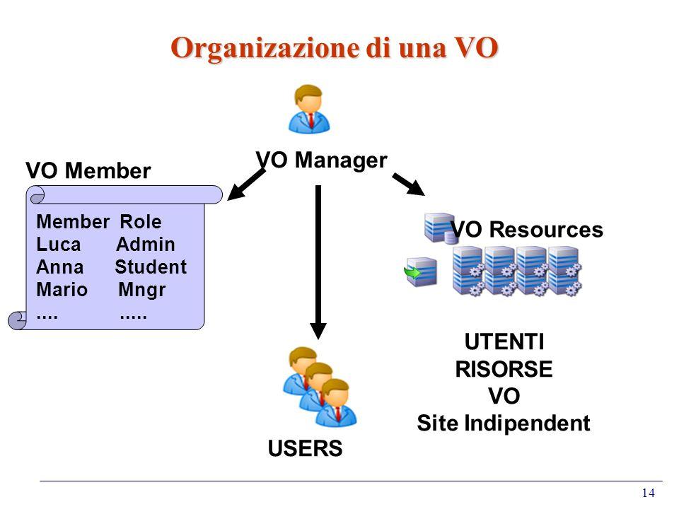 14 Organizazione di una VO VO Manager VO Resources Member Role Luca Admin Anna Student Mario Mngr......... VO Member USERS UTENTI RISORSE VO Site Indi