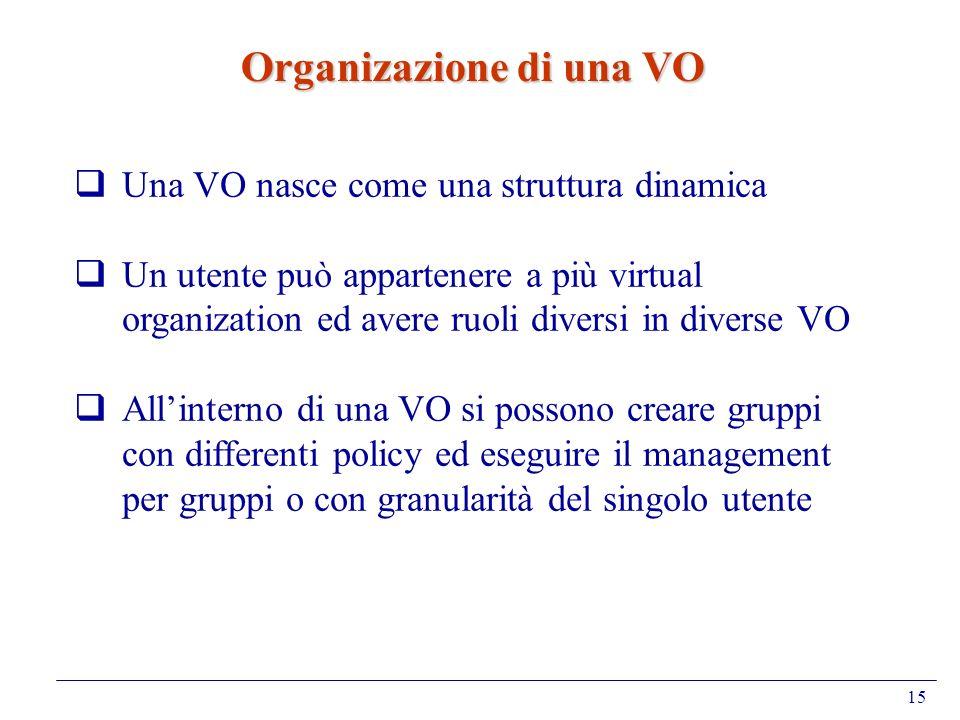 15 Organizazione di una VO Una VO nasce come una struttura dinamica Un utente può appartenere a più virtual organization ed avere ruoli diversi in div