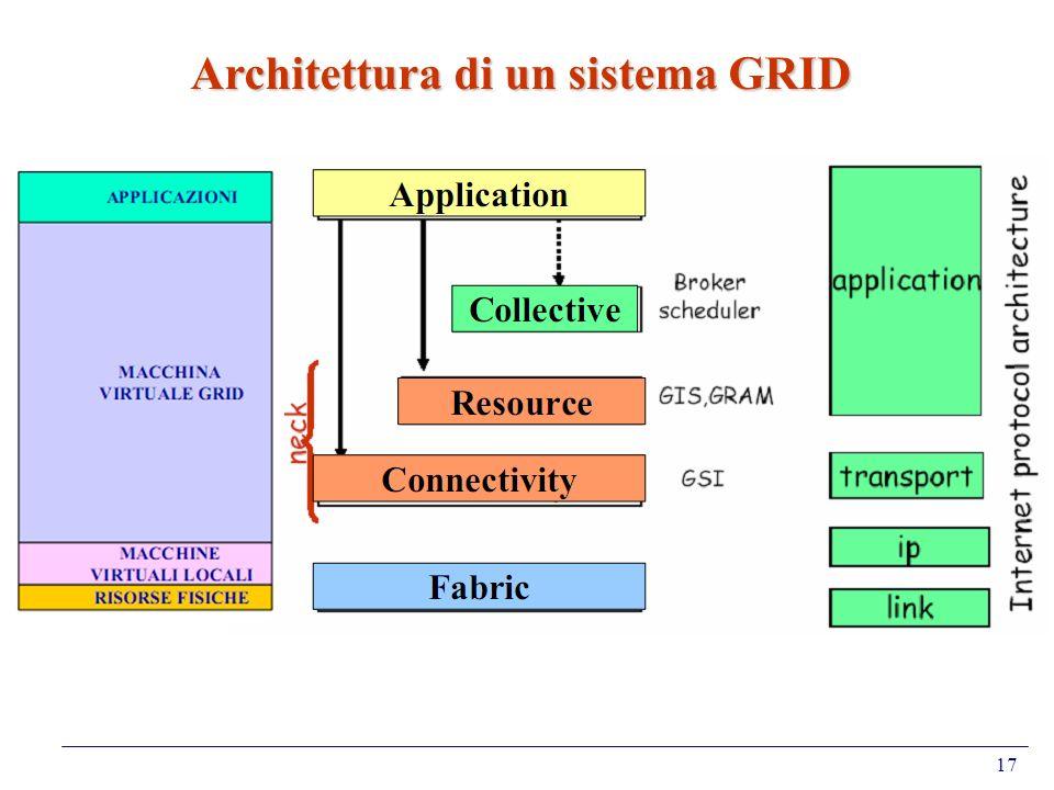 17 Architettura di un sistema GRID