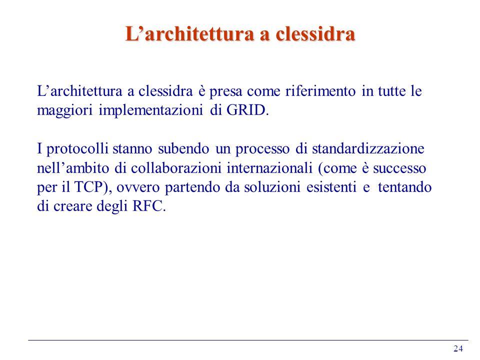 24 Larchitettura a clessidra Larchitettura a clessidra è presa come riferimento in tutte le maggiori implementazioni di GRID. I protocolli stanno sube