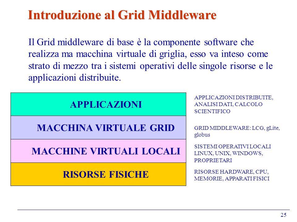 25 Introduzione al Grid Middleware RISORSE FISICHE MACCHINE VIRTUALI LOCALI MACCHINA VIRTUALE GRID APPLICAZIONI RISORSE HARDWARE, CPU, MEMORIE, APPARA