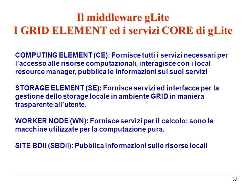 33 Il middleware gLite I GRID ELEMENT ed i servizi CORE di gLite COMPUTING ELEMENT (CE): Fornisce tutti i servizi necessari per laccesso alle risorse