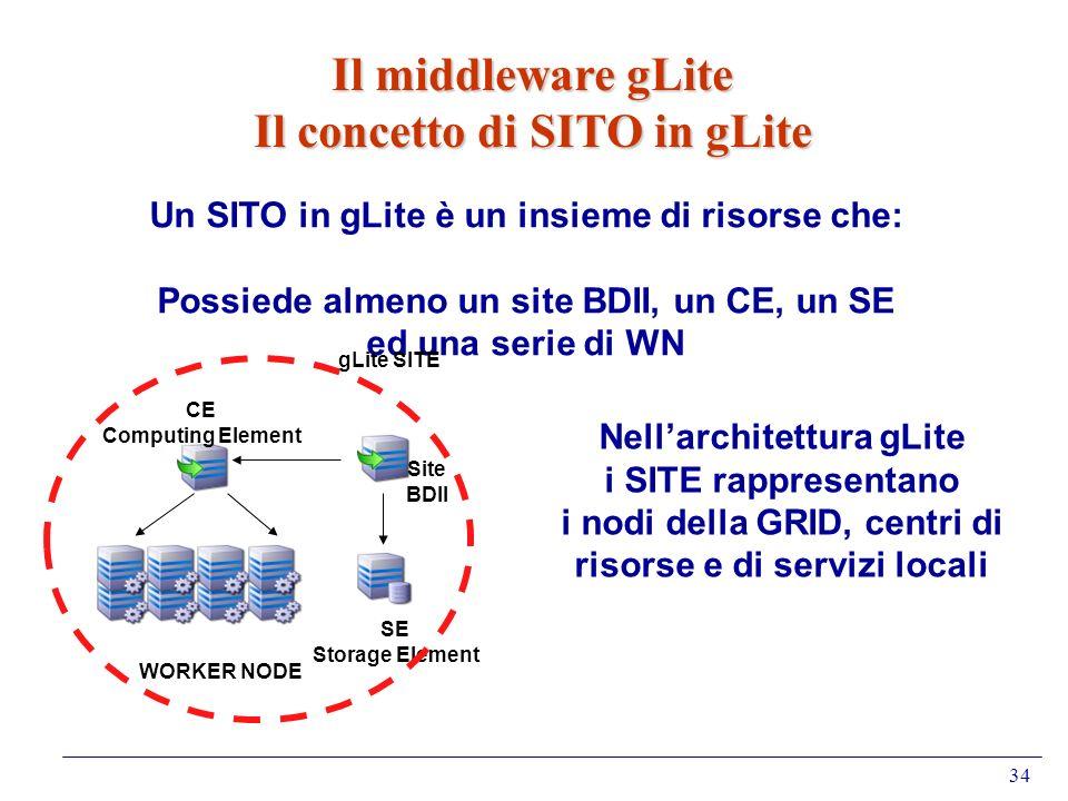 34 Il middleware gLite Il concetto di SITO in gLite Un SITO in gLite è un insieme di risorse che: Possiede almeno un site BDII, un CE, un SE ed una se