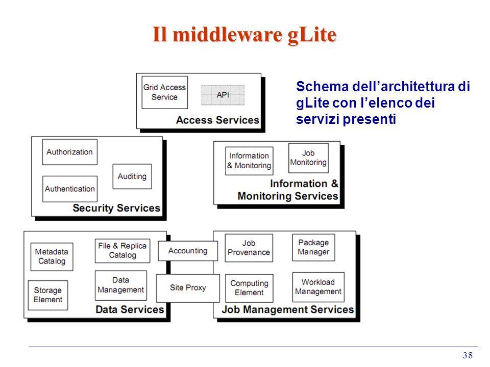 38 Il middleware gLite Schema dellarchitettura di gLite con lelenco dei servizi presenti