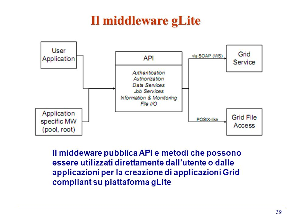 39 Il middleware gLite Il middeware pubblica API e metodi che possono essere utilizzati direttamente dallutente o dalle applicazioni per la creazione