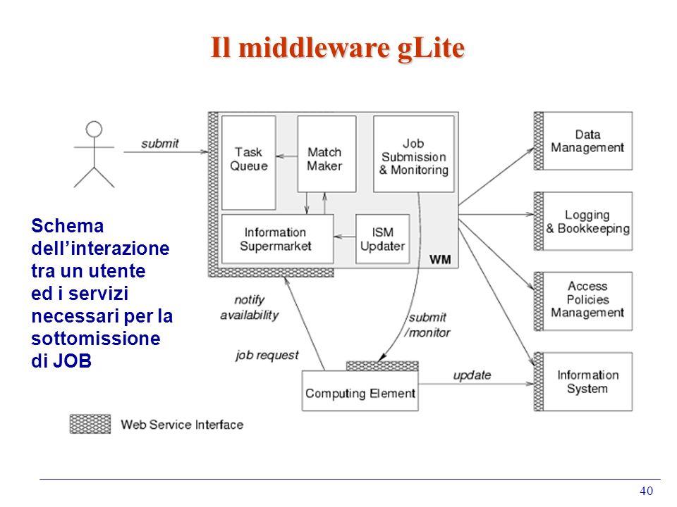 40 Il middleware gLite Schema dellinterazione tra un utente ed i servizi necessari per la sottomissione di JOB