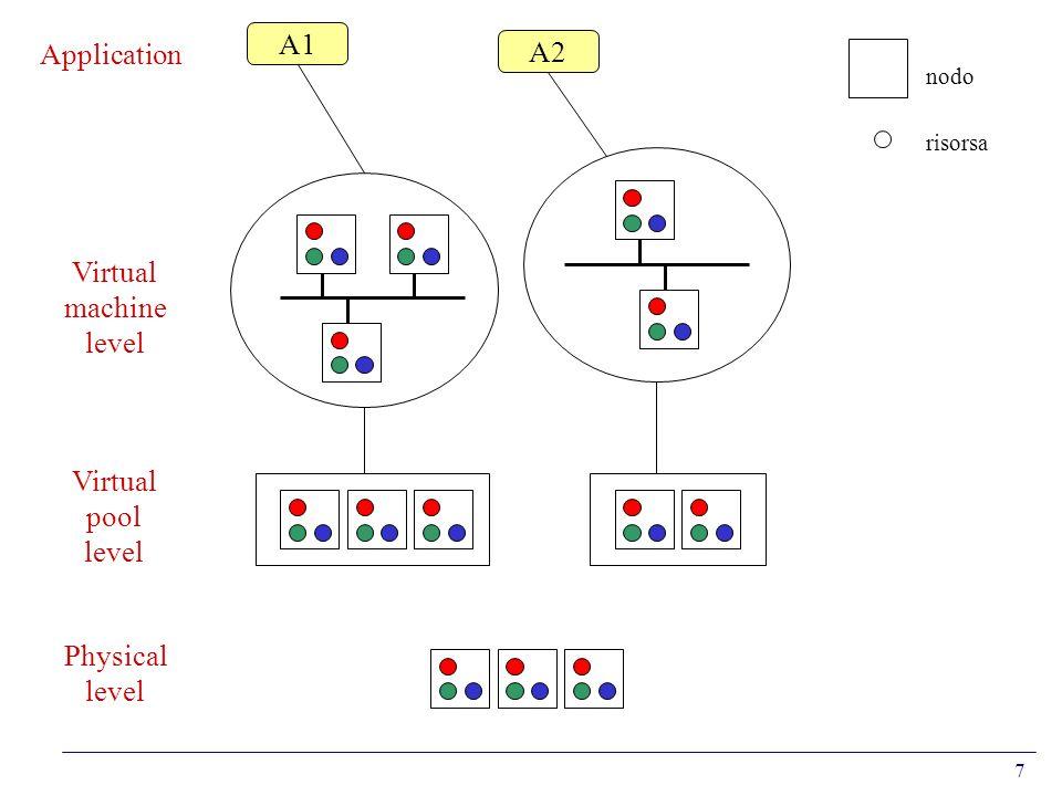 7 A1 A2 risorsa nodo Application Virtual machine level Virtual pool level Physical level