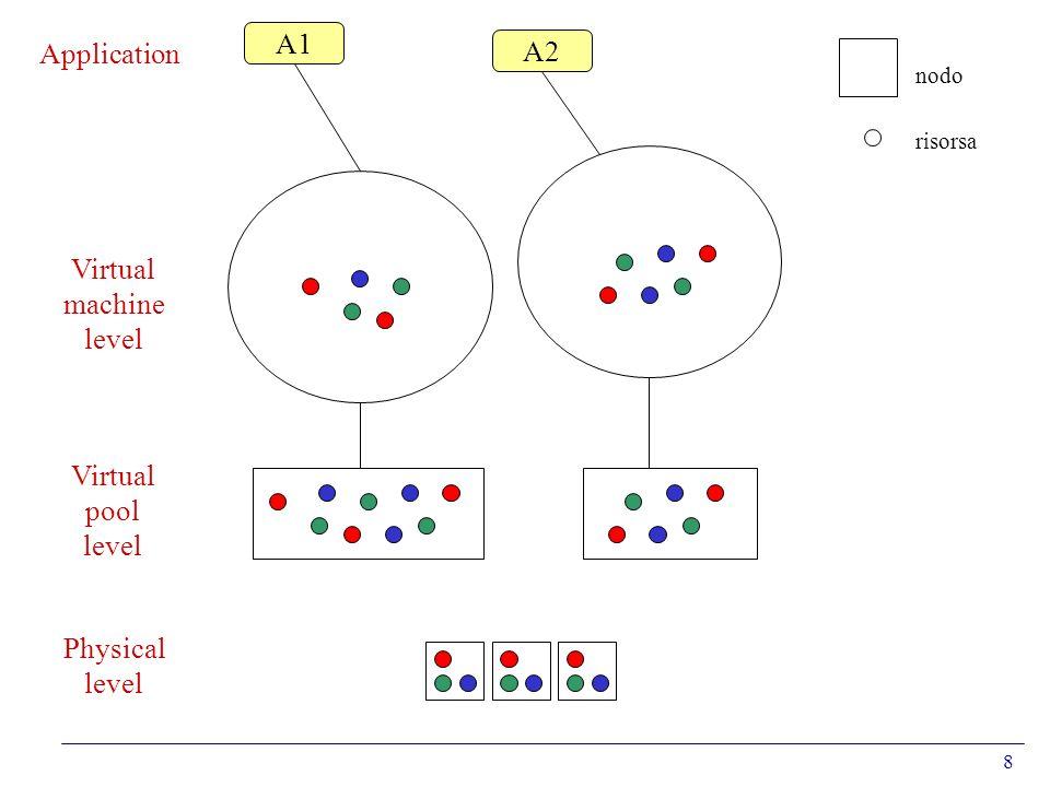 9 Sistemi di calcolo distribuito convenzionaliSistemi di calcolo Grid pool virtuale di nodi di calcolopool virtuale di risorse lutente ha accesso ai nodi del poollutente ha accesso al pool ma non ai nodi laccesso al nodo implica lutilizzo di tutte le risorse del nodo laccesso ad una risorsa può essere ristretto lutente e a conoscenza delle caratteristiche dei nodi lutente non ha idea delle caratteristiche delle risorse i nodi appartengono solitamente ad un singolo dominio di gestione le risorse appartengono a più domini di gestione elementi nel pool: 100-1000, staticielementi nel pool: >> 1000, dinamici Riepilogo e comparazione