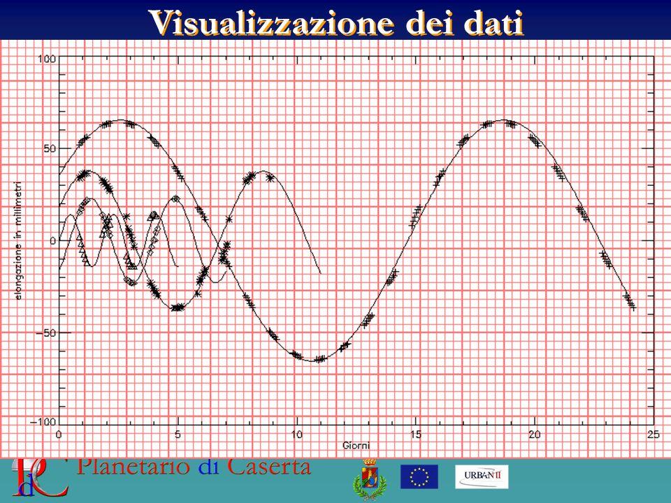 Visualizzazione dei dati