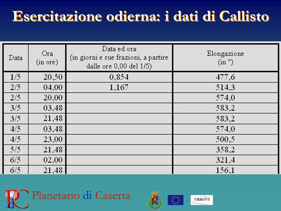 Esercitazione odierna: i dati di Callisto